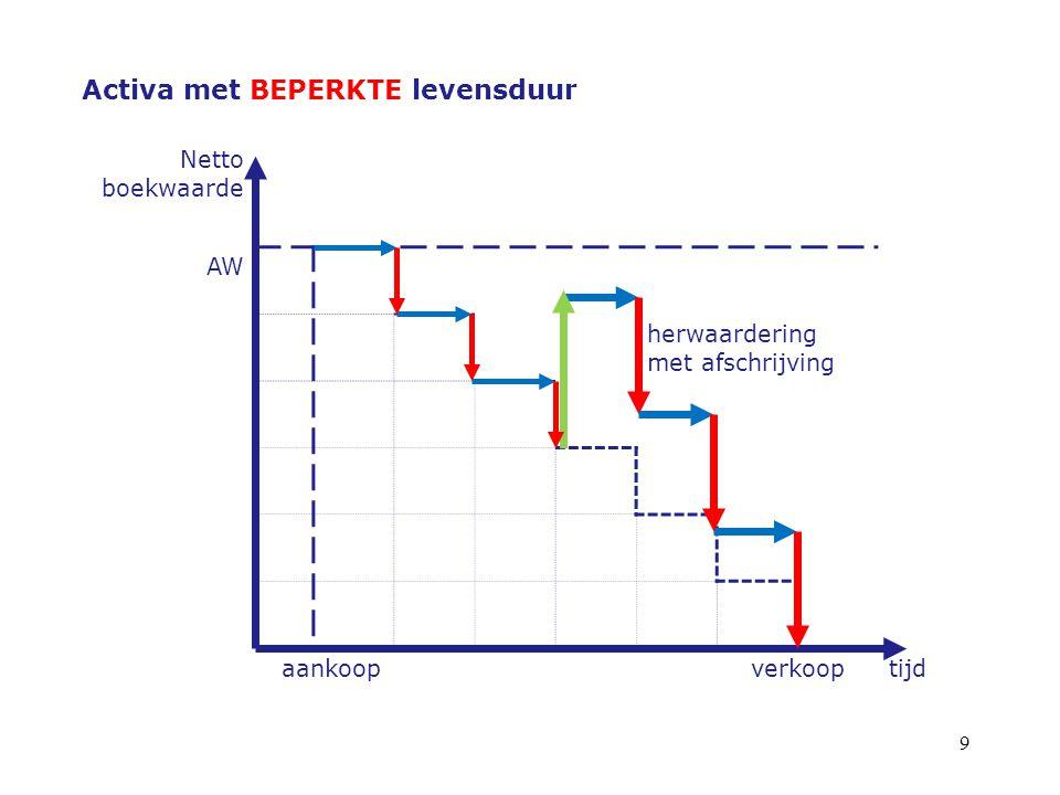 10 Activa met BEPERKTE levensduur Netto boekwaarde herwaardering met afschrijving AW aankoopverkooptijd