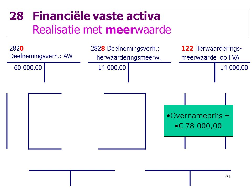 91 28Financiële vaste activa Realisatie met meerwaarde 2820 Deelnemingsverh.: AW 2828 Deelnemingsverh.: herwaarderingsmeerw. 122 Herwaarderings- meerw