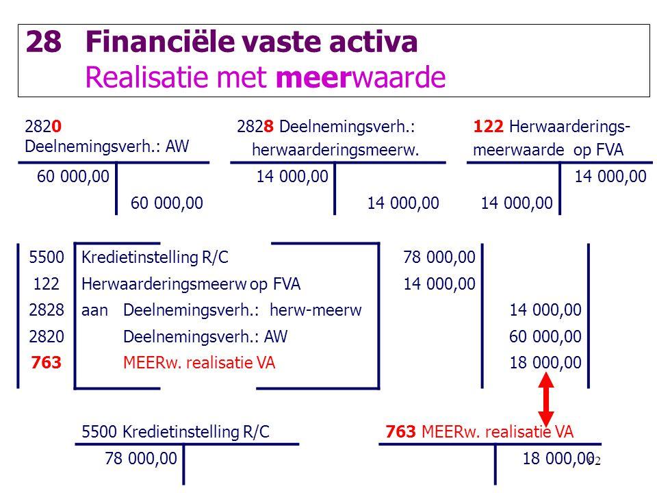 92 28Financiële vaste activa Realisatie met meerwaarde 2820 Deelnemingsverh.: AW 2828 Deelnemingsverh.: herwaarderingsmeerw. 122 Herwaarderings- meerw