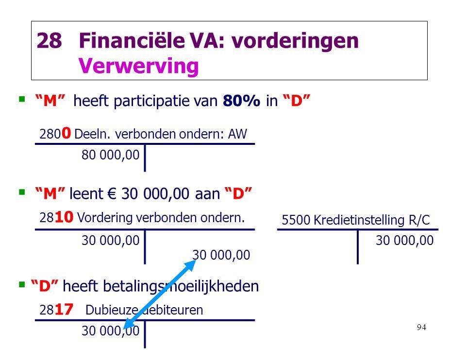 """94 28Financiële VA: vorderingen Verwerving  """"M"""" heeft participatie van 80% in """"D"""" 280 0 Deeln. verbonden ondern: AW 80 000,00  """"M"""" leent € 30 000,00"""