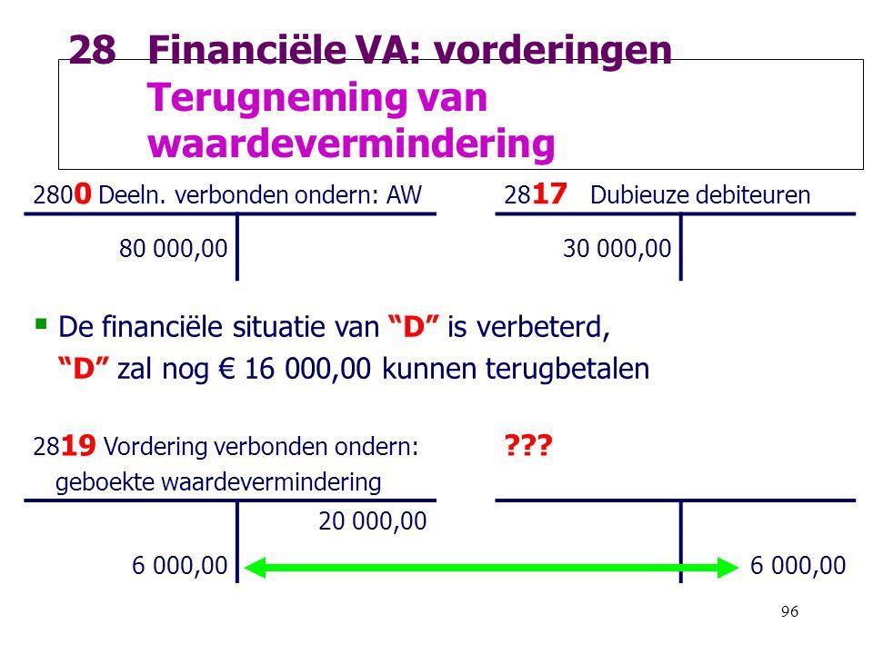 96 28Financiële VA: vorderingen Terugneming van waardevermindering 280 0 Deeln. verbonden ondern: AW28 17 Dubieuze debiteuren 80 000,0030 000,00  De