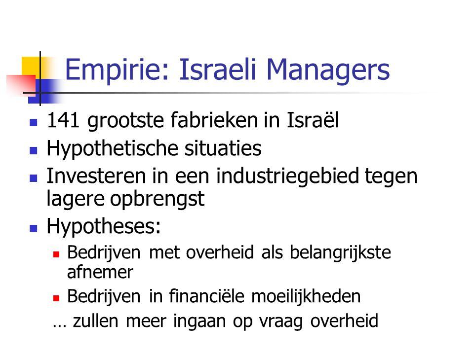 Empirie: Israeli Managers  141 grootste fabrieken in Israël  Hypothetische situaties  Investeren in een industriegebied tegen lagere opbrengst  Hypotheses:  Bedrijven met overheid als belangrijkste afnemer  Bedrijven in financiële moeilijkheden … zullen meer ingaan op vraag overheid
