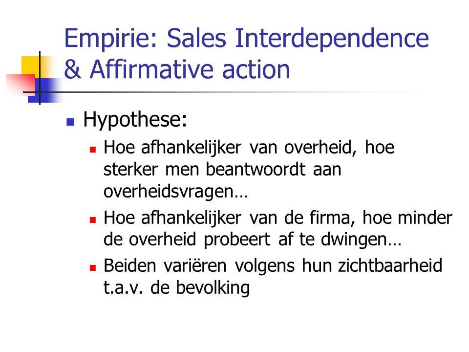 Empirie: Sales Interdependence & Affirmative action  Hypothese:  Hoe afhankelijker van overheid, hoe sterker men beantwoordt aan overheidsvragen…  Hoe afhankelijker van de firma, hoe minder de overheid probeert af te dwingen…  Beiden variëren volgens hun zichtbaarheid t.a.v.