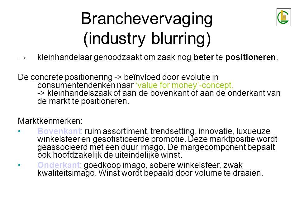 Branchevervaging (industry blurring) →kleinhandelaar genoodzaakt om zaak nog beter te positioneren. De concrete positionering -> beïnvloed door evolut