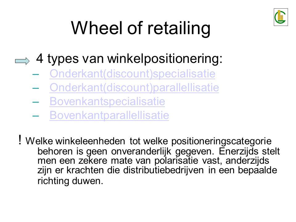 Wheel of retailing 4 types van winkelpositionering: –Onderkant(discount)specialisatieOnderkant(discount)specialisatie –Onderkant(discount)parallellisa