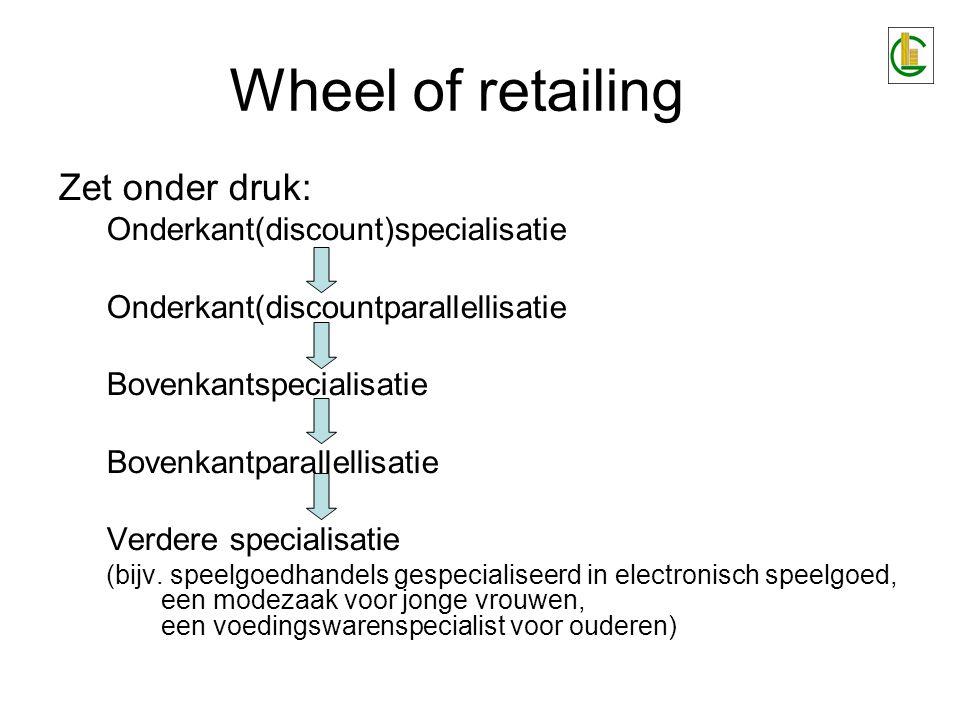 Wheel of retailing Zet onder druk: Onderkant(discount)specialisatie Onderkant(discountparallellisatie Bovenkantspecialisatie Bovenkantparallellisatie