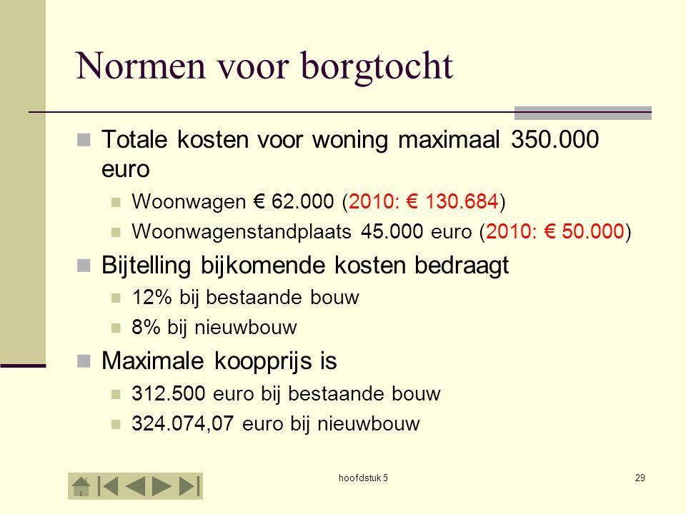 hoofdstuk 529 Normen voor borgtocht  Totale kosten voor woning maximaal 350.000 euro  Woonwagen € 62.000 (2010: € 130.684)  Woonwagenstandplaats 45