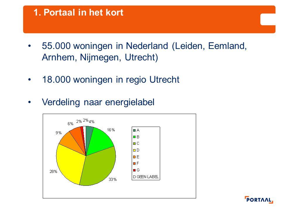 1. Portaal in het kort •55.000 woningen in Nederland (Leiden, Eemland, Arnhem, Nijmegen, Utrecht) •18.000 woningen in regio Utrecht •Verdeling naar en
