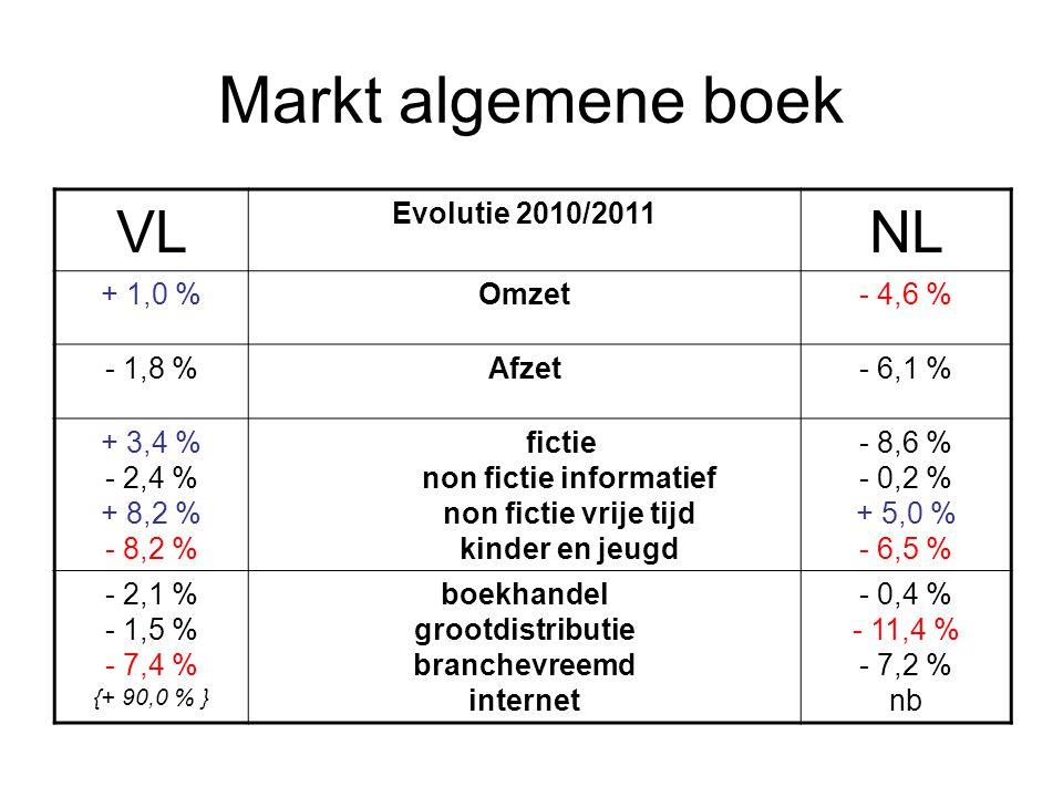 Markt algemene boek VL Evolutie 2010/2011 NL + 1,0 %Omzet- 4,6 % - 1,8 %Afzet- 6,1 % + 3,4 % - 2,4 % + 8,2 % - 8,2 % fictie non fictie informatief non fictie vrije tijd kinder en jeugd - 8,6 % - 0,2 % + 5,0 % - 6,5 % - 2,1 % - 1,5 % - 7,4 % {+ 90,0 % } boekhandel grootdistributie branchevreemd internet - 0,4 % - 11,4 % - 7,2 % nb
