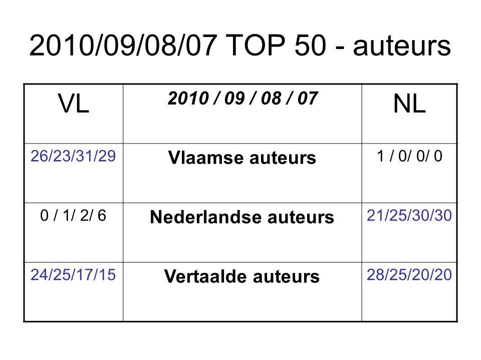 2010/09/08/07 TOP 50 - auteurs VL 2010 / 09 / 08 / 07 NL 26/23/31/29 Vlaamse auteurs 1 / 0/ 0/ 0 0 / 1/ 2/ 6 Nederlandse auteurs 21/25/30/30 24/25/17/