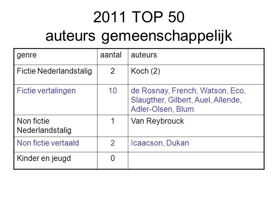 2011 TOP 50 auteurs gemeenschappelijk genreaantalauteurs Fictie Nederlandstalig2Koch (2) Fictie vertalingen10de Rosnay, French, Watson, Eco, Slaugther