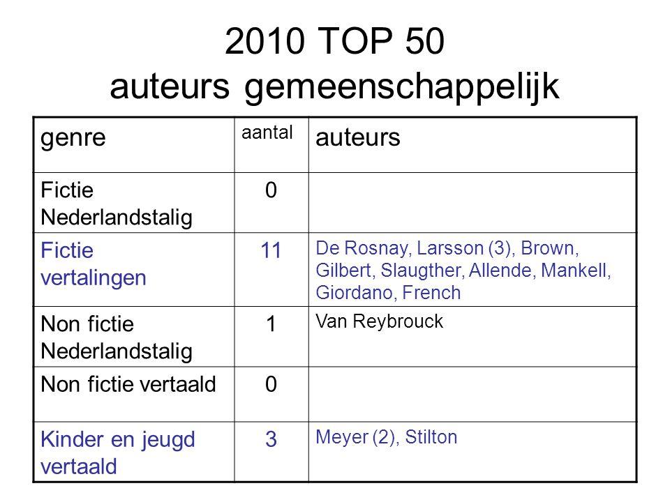 2010 TOP 50 auteurs gemeenschappelijk genre aantal auteurs Fictie Nederlandstalig 0 Fictie vertalingen 11 De Rosnay, Larsson (3), Brown, Gilbert, Slau