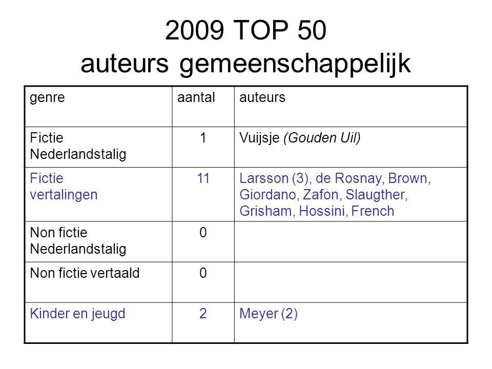 2009 TOP 50 auteurs gemeenschappelijk genreaantalauteurs Fictie Nederlandstalig 1Vuijsje (Gouden Uil) Fictie vertalingen 11Larsson (3), de Rosnay, Bro