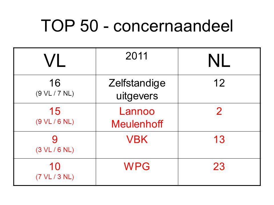 TOP 50 - concernaandeel VL 2011 NL 16 (9 VL / 7 NL) Zelfstandige uitgevers 12 15 (9 VL / 6 NL) Lannoo Meulenhoff 2 9 (3 VL / 6 NL) VBK13 10 (7 VL / 3