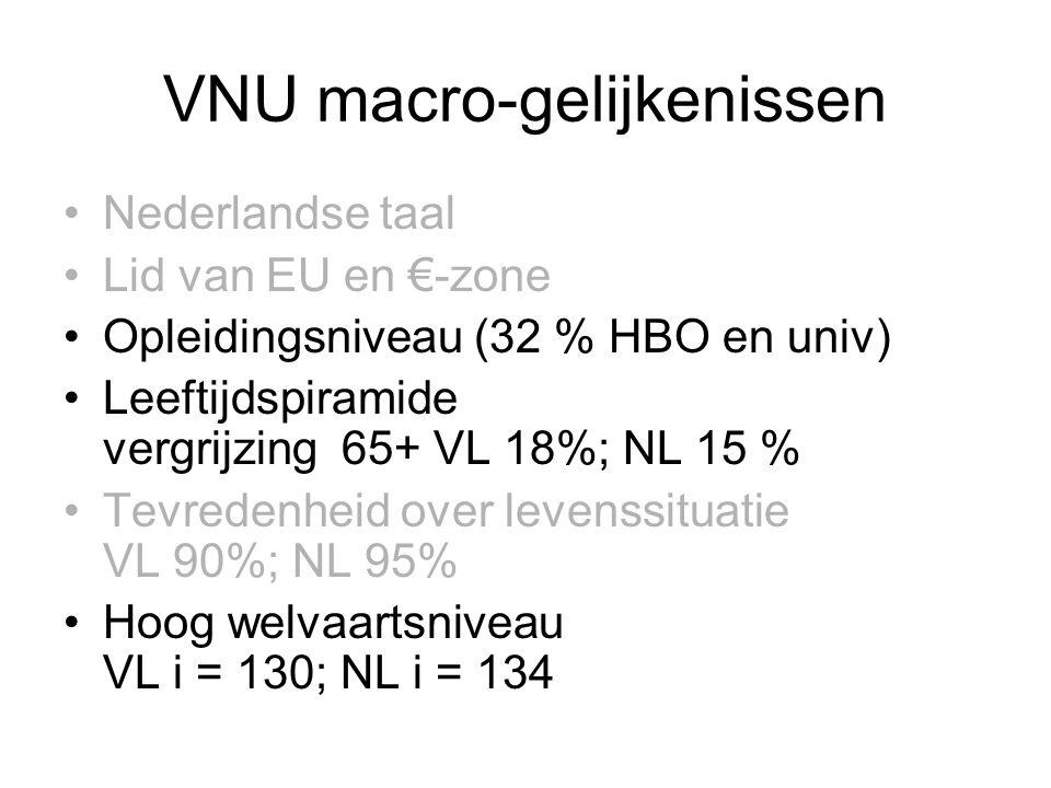 VNU macro-gelijkenissen •Nederlandse taal •Lid van EU en €-zone •Opleidingsniveau (32 % HBO en univ) •Leeftijdspiramide vergrijzing 65+ VL 18%; NL 15 % •Tevredenheid over levenssituatie VL 90%; NL 95% •Hoog welvaartsniveau VL i = 130; NL i = 134