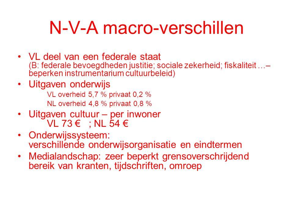 N-V-A macro-verschillen •VL deel van een federale staat (B: federale bevoegdheden justitie; sociale zekerheid; fiskaliteit …– beperken instrumentarium