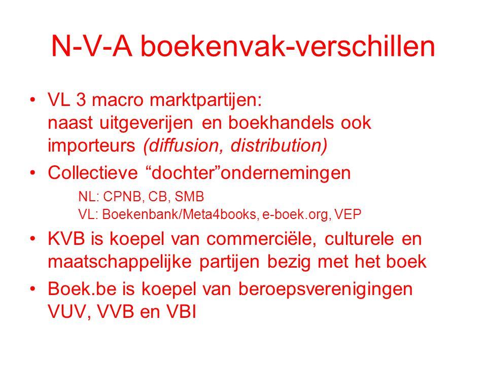 N-V-A boekenvak-verschillen •VL 3 macro marktpartijen: naast uitgeverijen en boekhandels ook importeurs (diffusion, distribution) •Collectieve dochter ondernemingen NL: CPNB, CB, SMB VL: Boekenbank/Meta4books, e-boek.org, VEP •KVB is koepel van commerciële, culturele en maatschappelijke partijen bezig met het boek •Boek.be is koepel van beroepsverenigingen VUV, VVB en VBI