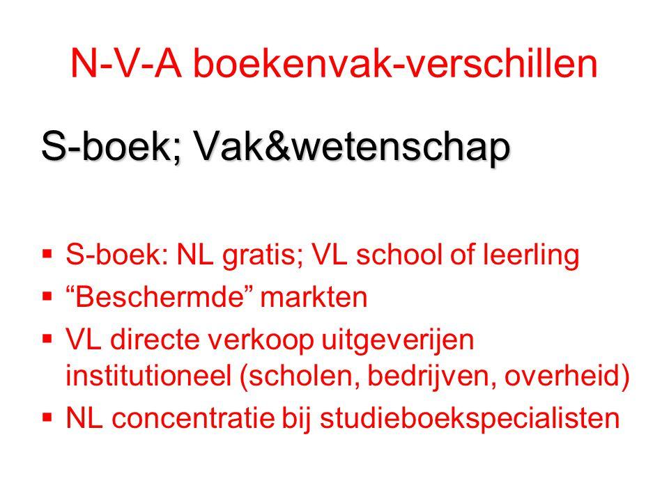 N-V-A boekenvak-verschillen A-boeken  Vaste (NL) vrije (VL) boekenprijs  Aandeel zelfstandige boekhandels  Leveringen openbare bibliotheken (6% A-boek) NL: NBD; VL gedecentraliseerd 320 OB's  VL directe verkoop uitgeverijen aan particulieren en organisaties (prijsacties)