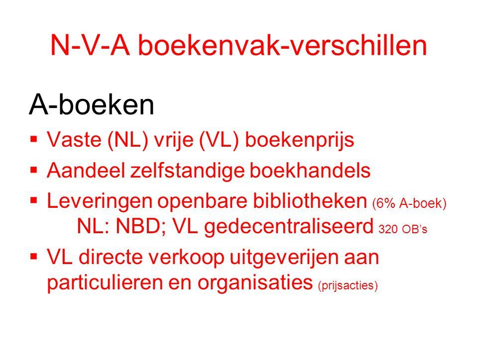 N-V-A boekenvak-verschillen A-boeken  Vaste (NL) vrije (VL) boekenprijs  Aandeel zelfstandige boekhandels  Leveringen openbare bibliotheken (6% A-b