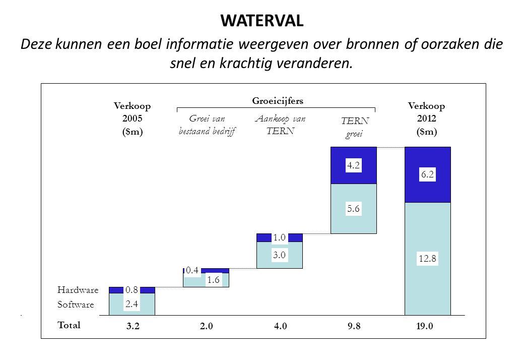 WATERVAL Verkoop 2012 ($m) TERN groei Groei van bestaand bedrijf Aankoop van TERN 3.219.09.82.04.0 Groeicijfers Verkoop 2005 ($m) Hardware Software Deze kunnen een boel informatie weergeven over bronnen of oorzaken die snel en krachtig veranderen.