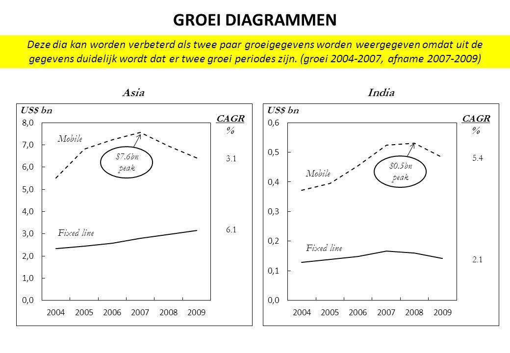 GROEI DIAGRAMMEN Deze dia kan worden verbeterd als twee paar groeigegevens worden weergegeven omdat uit de gegevens duidelijk wordt dat er twee groei periodes zijn.