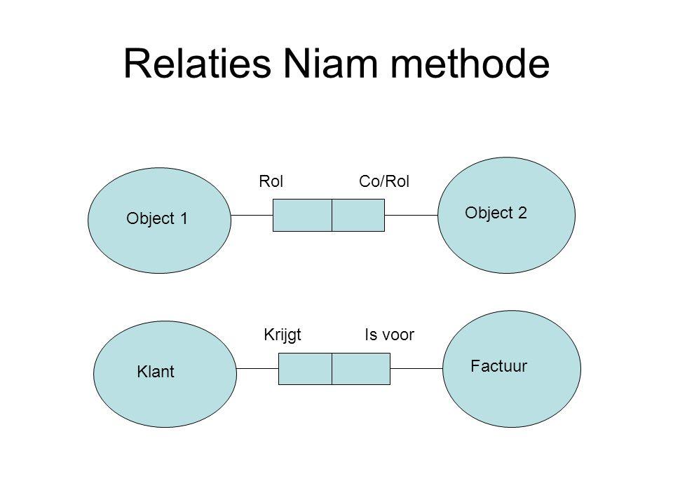 Relaties Niam methode Object 1 Object 2 RolCo/Rol Factuur KrijgtIs voor Klant