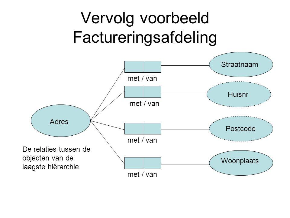 Vervolg voorbeeld Factureringsafdeling Adres Straatnaam Huisnr Postcode Woonplaats met / van De relaties tussen de objecten van de laagste hiërarchie