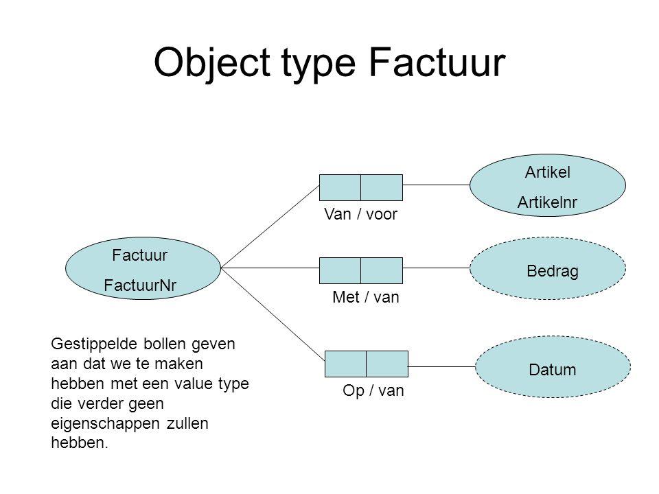 Object type Factuur Factuur FactuurNr Artikel Artikelnr Bedrag Datum Van / voor Met / van Op / van Gestippelde bollen geven aan dat we te maken hebben