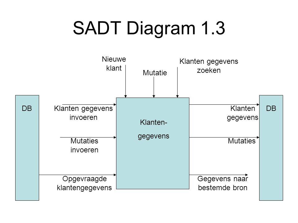 SADT Diagram 1.3 Klanten- gegevens Nieuwe klant Mutatie Klanten gegevens zoeken DB Klanten gegevens invoeren Mutaties invoeren Klanten gegevens Mutati