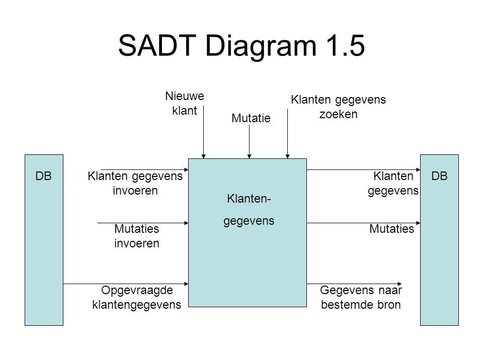 SADT Diagram 1.5 Klanten- gegevens Nieuwe klant Mutatie Klanten gegevens zoeken DB Klanten gegevens invoeren Mutaties invoeren Klanten gegevens Mutati