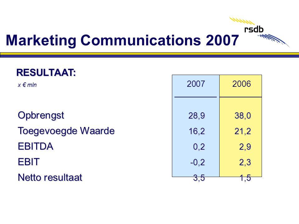 RESULTAAT: RESULTAAT: x € mln x € mln 2007 2006 Opbrengst 28,938,0 Toegevoegde Waarde 16,221,2 EBITDA 0,22,9 EBIT -0,22,3 Netto resultaat 3,51,5 Marke