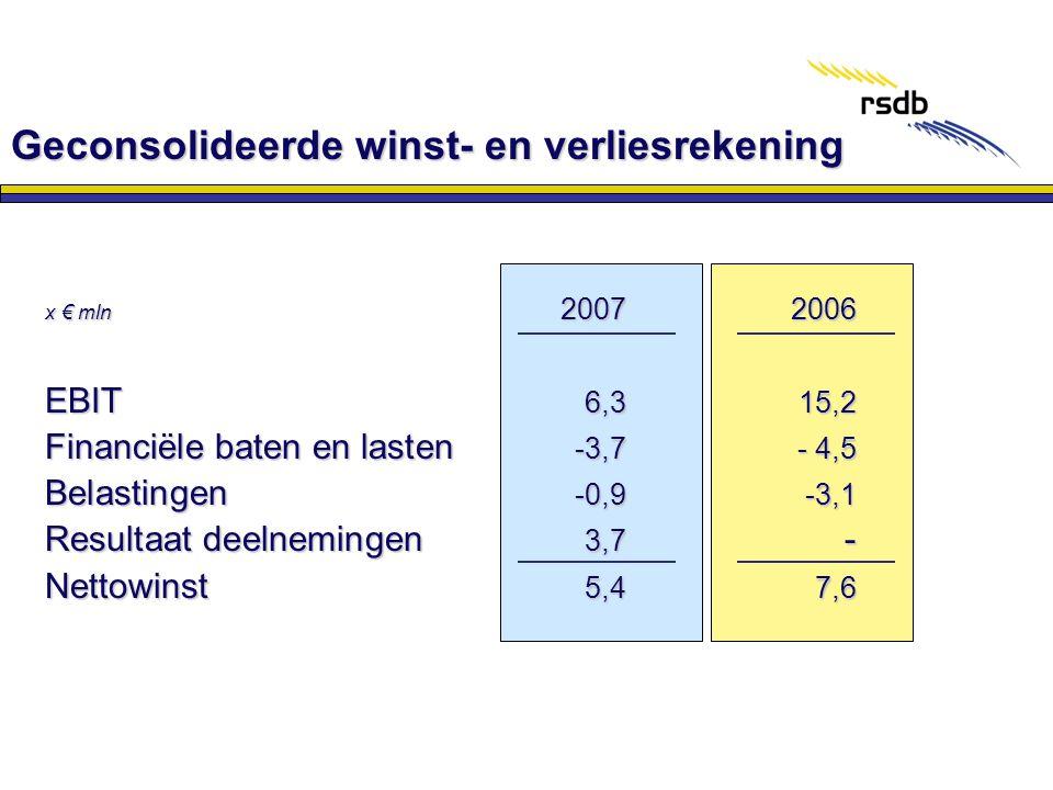 x € mln 2007 2006 EBIT 6,315,2 Financiële baten en lasten -3,7- 4,5 Belastingen -0,9-3,1 Resultaat deelnemingen 3,7 - Nettowinst 5,47,6 Geconsolideerd