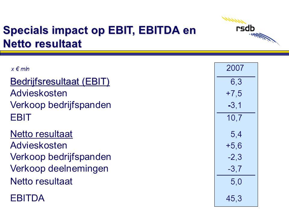 Bedrijfsresultaat (EBIT) Bedrijfsresultaat (EBIT) 6,3 Advieskosten +7,5 Verkoop bedrijfspanden -3,1 EBIT 10,7 Netto resultaat 5,4 Advieskosten +5,6 Ve
