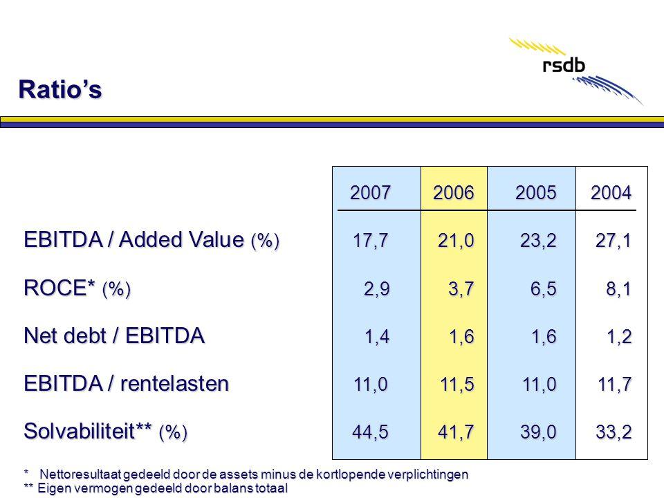 Ratio's 2007200620052004 EBITDA / Added Value (%)17,721,023,227,1 ROCE* (%) 2,93,76,58,1 Net debt / EBITDA 1,41,61,61,2 EBITDA / rentelasten 11,011,51