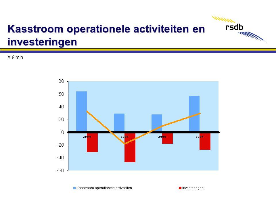 Kasstroom operationele activiteiten en investeringen X € mln