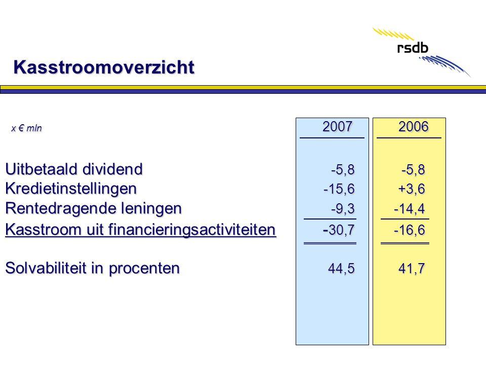 Kasstroomoverzicht x € mln x € mln Uitbetaald dividend -5,8-5,8 Kredietinstellingen -15,6 +3,6 Rentedragende leningen -9,3-14,4 Kasstroom uit financie