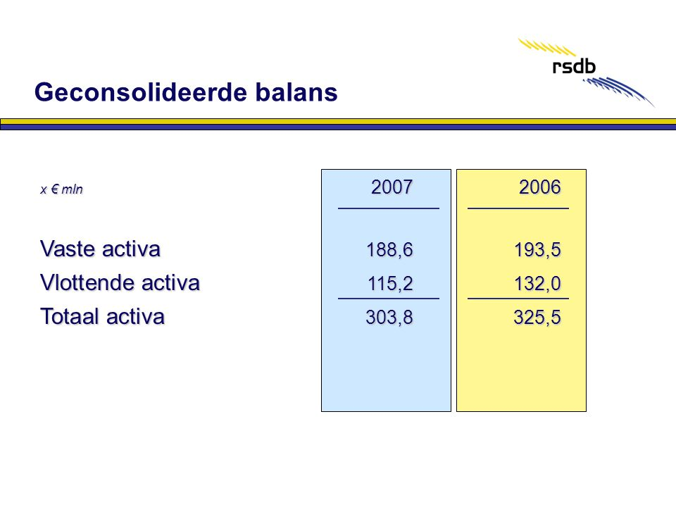 x € mln 2007 2006 Vaste activa 188,6193,5 Vlottende activa 115,2132,0 Totaal activa 303,8325,5 Geconsolideerde balans