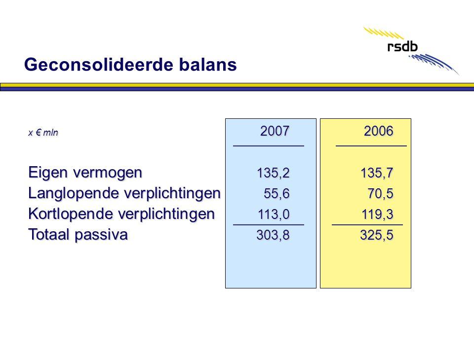 x € mln 2007 2006 Eigen vermogen 135,2135,7 Langlopende verplichtingen 55,670,5 Kortlopende verplichtingen 113,0119,3 Totaal passiva 303,8325,5 Gecons