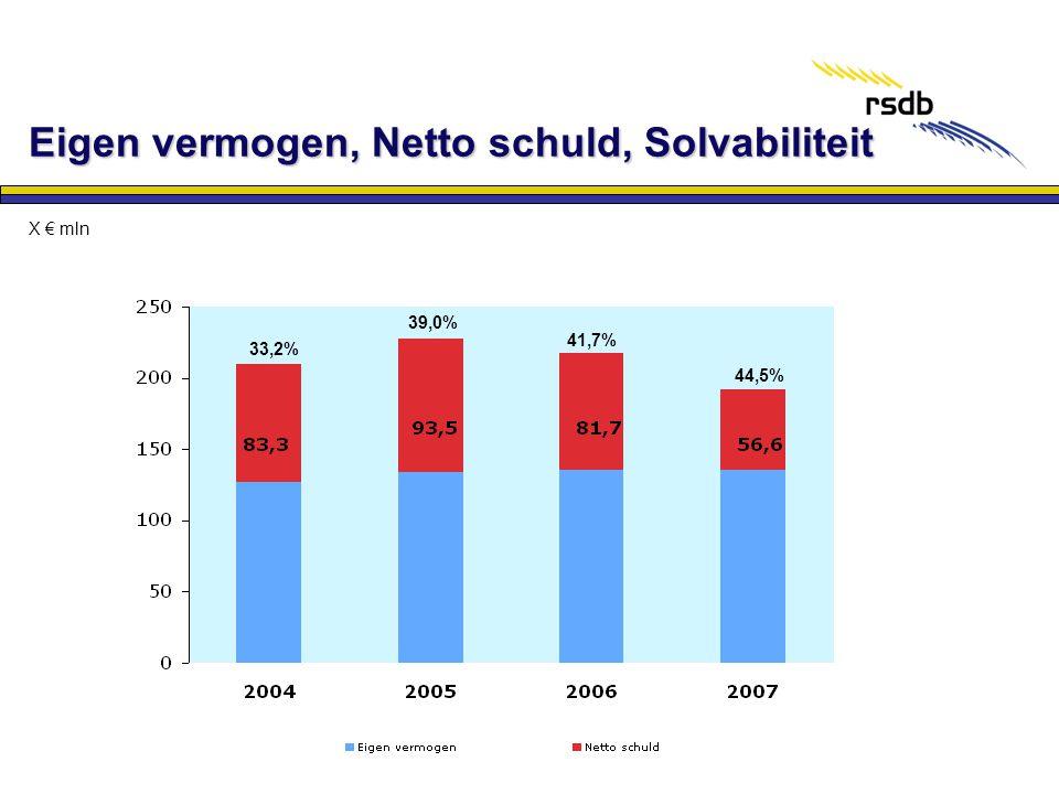 Eigen vermogen, Netto schuld, Solvabiliteit 33,2% 39,0% 41,7% 44,5% X € mln