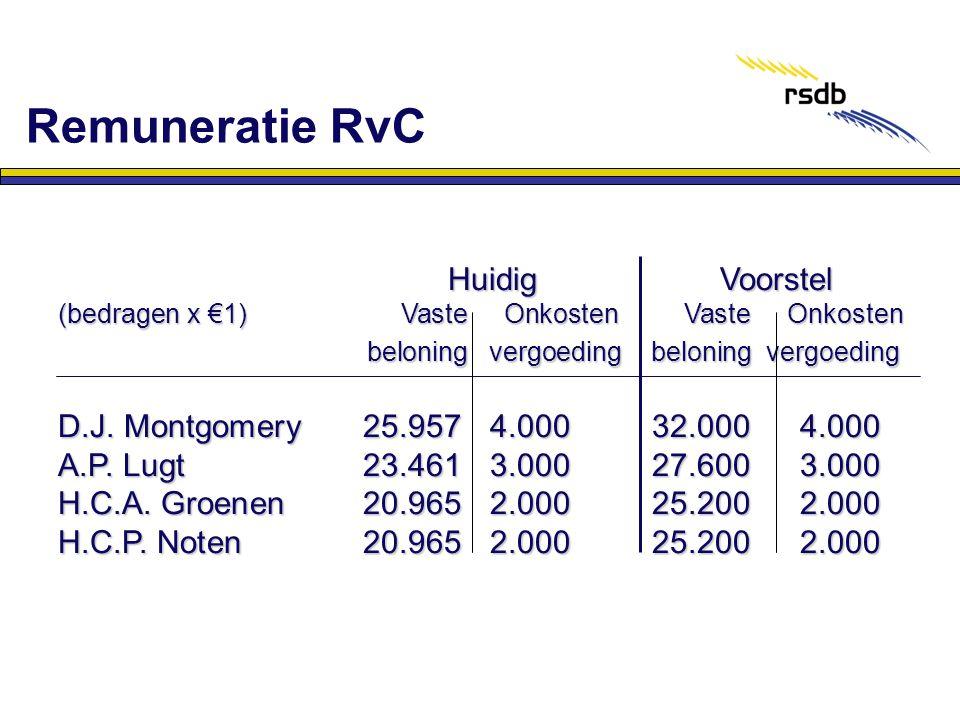 Remuneratie RvC Huidig Voorstel Huidig Voorstel (bedragen x €1) Vaste Onkosten Vaste Onkosten beloning vergoeding beloning vergoeding beloning vergoed