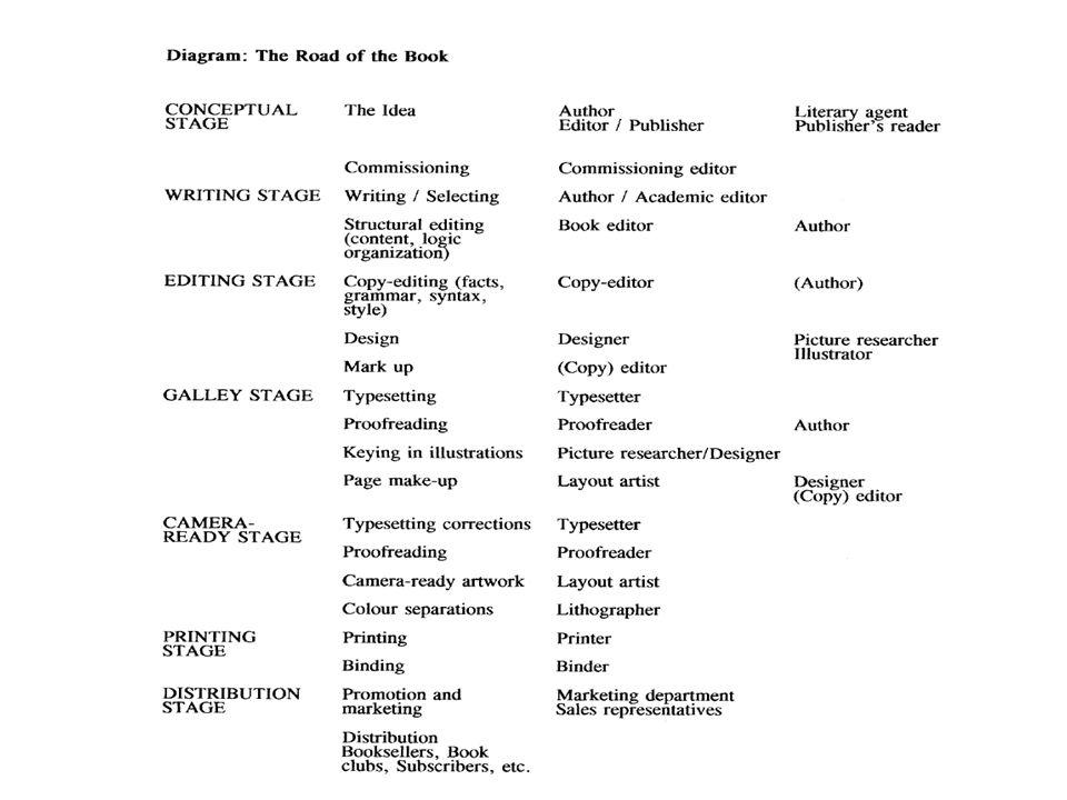 •In een gedrukte of handgeschreven tekst wordt de structuur van een tekst uitgedrukt door de typografie.