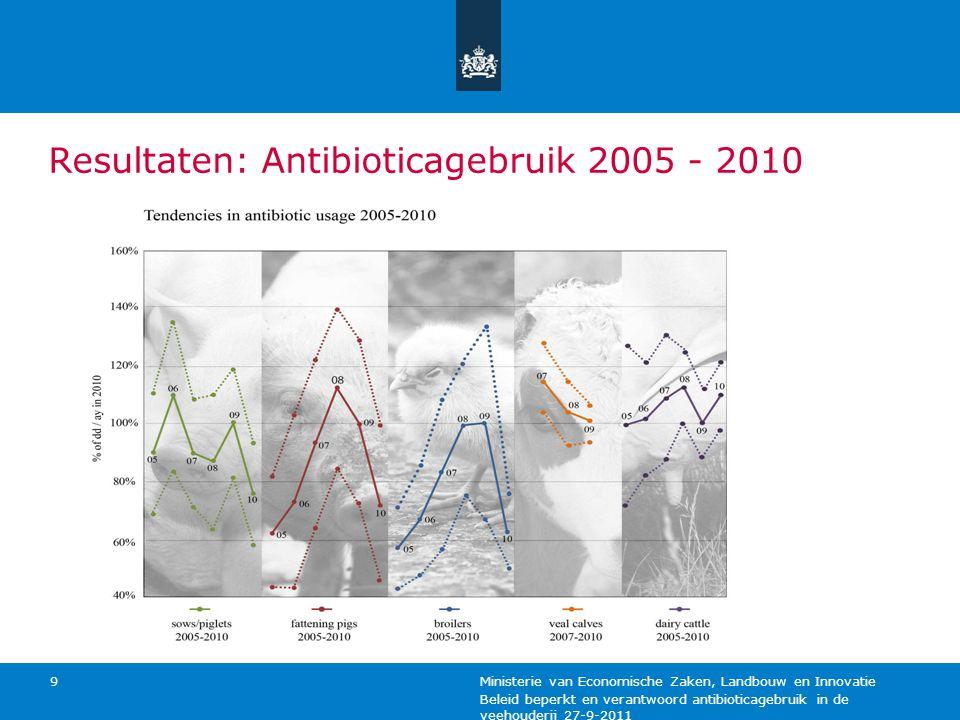 Beleid beperkt en verantwoord antibioticagebruik in de veehouderij 27-9-2011 Ministerie van Economische Zaken, Landbouw en Innovatie 9 Resultaten: Ant