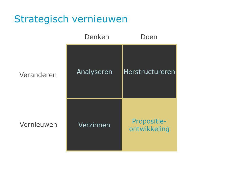 Strategisch vernieuwen AnalyserenHerstructureren Verzinnen Propositie- ontwikkeling Denken Doen Veranderen Vernieuwen