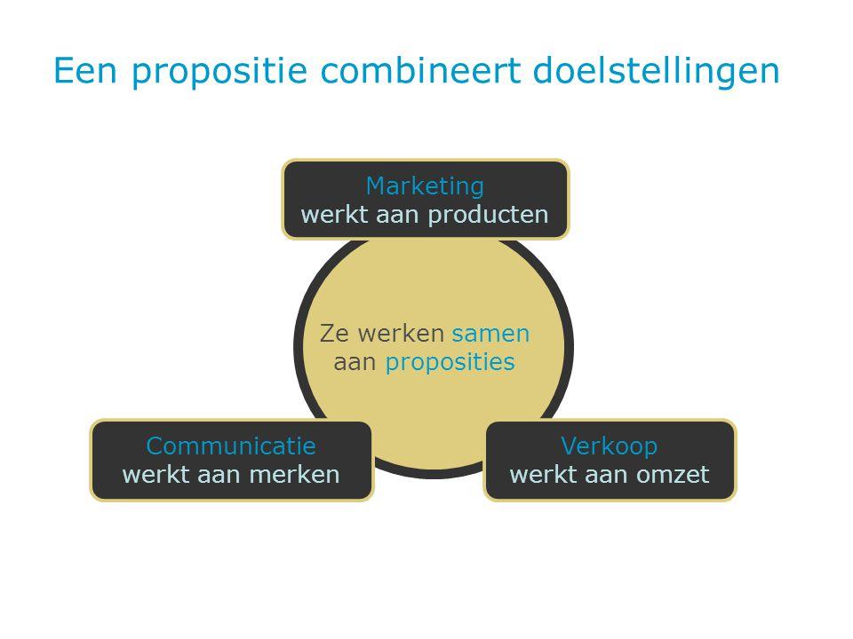 Een propositie combineert doelstellingen Ze werken samen aan proposities Marketing werkt aan producten Communicatie werkt aan merken Verkoop werkt aan