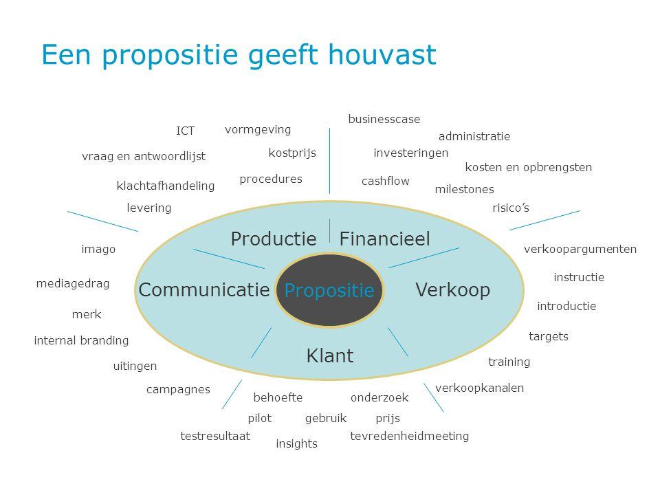 Een propositie geeft houvast Propositie Financieel Klant VerkoopCommunicatie Productie testresultaat klachtafhandeling vraag en antwoordlijst pilot tr