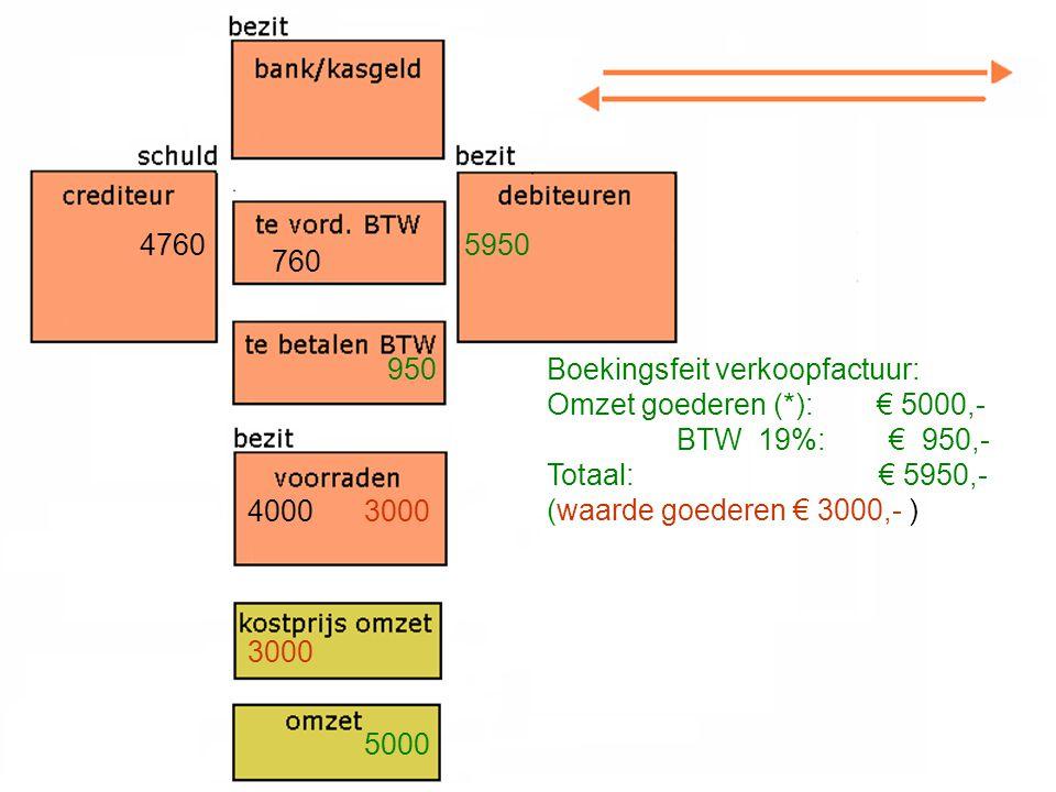 4760 4000 760 3000 5950 3000 950 5000 Boekingsfeit verkoopfactuur: Omzet goederen (*): € 5000,- BTW 19%: € 950,- Totaal: € 5950,- (waarde goederen € 3000,- )