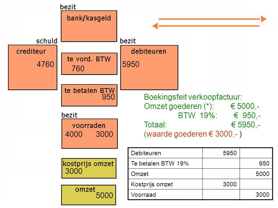 4760 4000 760 3000 5950 3000 950 5000 Boekingsfeit verkoopfactuur: Omzet goederen (*): € 5000,- BTW 19%: € 950,- Totaal: € 5950,- (waarde goederen € 3000,- ) Debiteuren5950 Te betalen BTW 19%950 Omzet5000 Kostprijs omzet3000 Voorraad3000