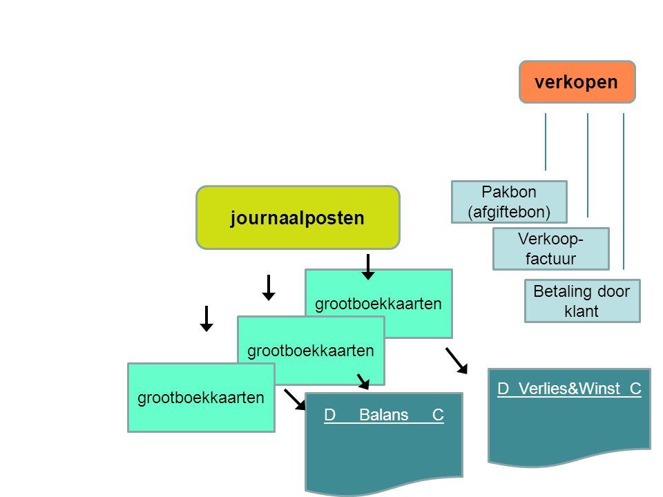 journaalposten grootboekkaarten D Balans C D Verlies&Winst C verkopen Verkoop- factuur Pakbon (afgiftebon) Betaling door klant