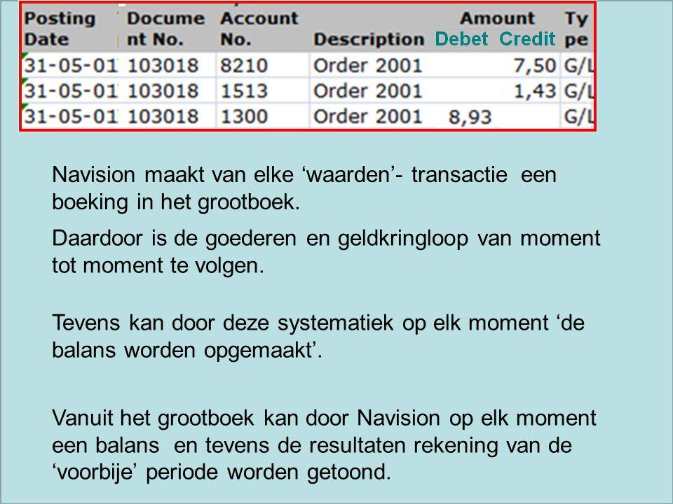 journaalposten 8210 Omzet € 7,50 1513Te bet. BTW € 1,43 1300 Debiteuren € 8,93 D Balans C € 8,93 € 1,43 D Verlies&Winst C € 7,50 Navision maakt van el