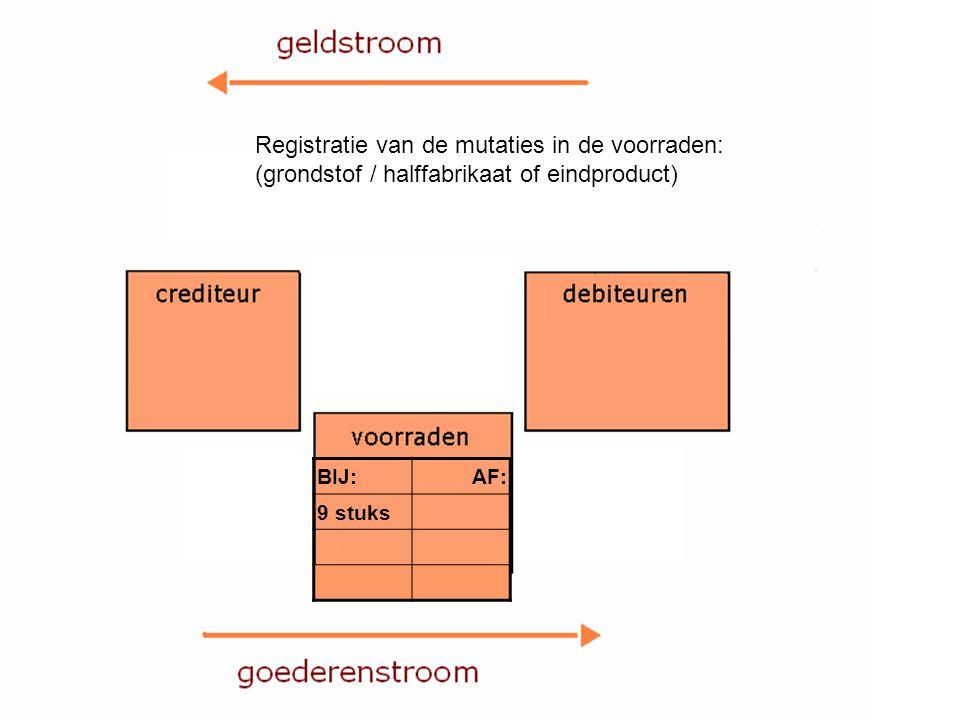Registratie van de mutaties in de voorraden: (grondstof / halffabrikaat of eindproduct) BIJ:AF: 9 stuks